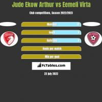Jude Ekow Arthur vs Eemeli Virta h2h player stats
