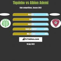 Tiquinho vs Albion Ademi h2h player stats