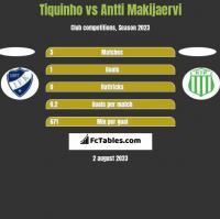 Tiquinho vs Antti Makijaervi h2h player stats