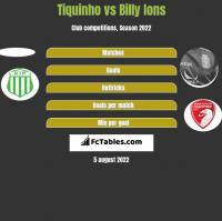 Tiquinho vs Billy Ions h2h player stats