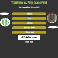 Tiquinho vs Filip Iwanowski h2h player stats