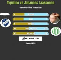 Tiquinho vs Johannes Laaksonen h2h player stats