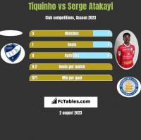Tiquinho vs Serge Atakayi h2h player stats