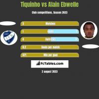 Tiquinho vs Alain Ebwelle h2h player stats