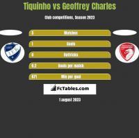 Tiquinho vs Geoffrey Charles h2h player stats