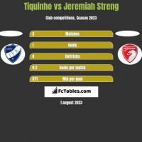 Tiquinho vs Jeremiah Streng h2h player stats