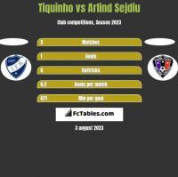 Tiquinho vs Arlind Sejdiu h2h player stats