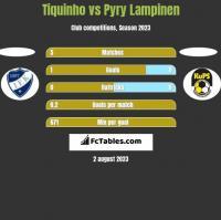 Tiquinho vs Pyry Lampinen h2h player stats