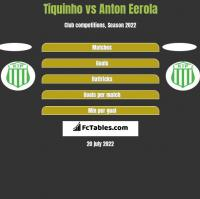 Tiquinho vs Anton Eerola h2h player stats