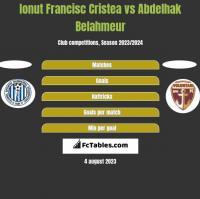 Ionut Francisc Cristea vs Abdelhak Belahmeur h2h player stats
