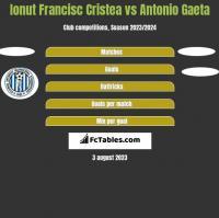 Ionut Francisc Cristea vs Antonio Gaeta h2h player stats