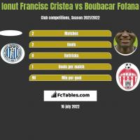 Ionut Francisc Cristea vs Boubacar Fofana h2h player stats