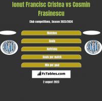 Ionut Francisc Cristea vs Cosmin Frasinescu h2h player stats