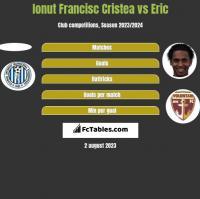 Ionut Francisc Cristea vs Eric h2h player stats