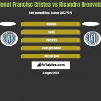 Ionut Francisc Cristea vs Nicandro Breeveld h2h player stats