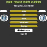Ionut Francisc Cristea vs Platini h2h player stats