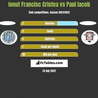 Ionut Francisc Cristea vs Paul Iacob h2h player stats