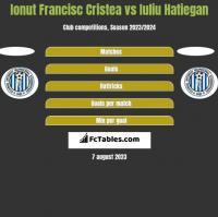 Ionut Francisc Cristea vs Iuliu Hatiegan h2h player stats