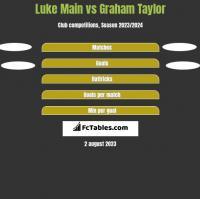Luke Main vs Graham Taylor h2h player stats