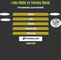 Luke Main vs Tommy Block h2h player stats