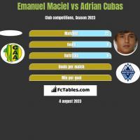 Emanuel Maciel vs Adrian Cubas h2h player stats