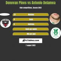 Donovan Pines vs Antonio Delamea h2h player stats