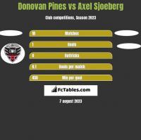 Donovan Pines vs Axel Sjoeberg h2h player stats