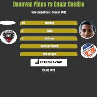 Donovan Pines vs Edgar Castillo h2h player stats