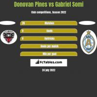 Donovan Pines vs Gabriel Somi h2h player stats