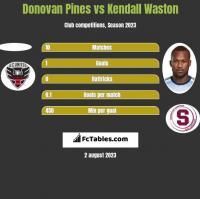 Donovan Pines vs Kendall Waston h2h player stats