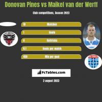 Donovan Pines vs Maikel van der Werff h2h player stats