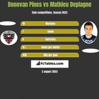 Donovan Pines vs Mathieu Deplagne h2h player stats