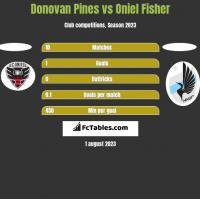 Donovan Pines vs Oniel Fisher h2h player stats