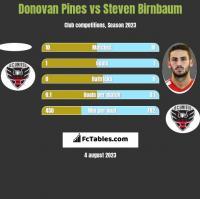 Donovan Pines vs Steven Birnbaum h2h player stats