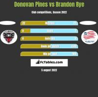 Donovan Pines vs Brandon Bye h2h player stats