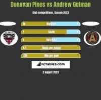 Donovan Pines vs Andrew Gutman h2h player stats