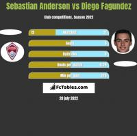 Sebastian Anderson vs Diego Fagundez h2h player stats