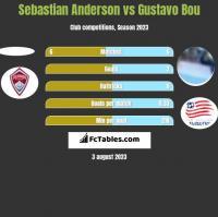 Sebastian Anderson vs Gustavo Bou h2h player stats