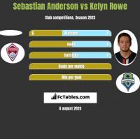 Sebastian Anderson vs Kelyn Rowe h2h player stats