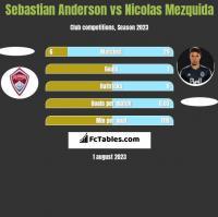 Sebastian Anderson vs Nicolas Mezquida h2h player stats