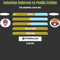 Sebastian Anderson vs Penilla Cristian h2h player stats