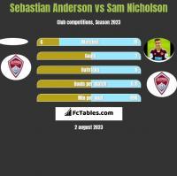 Sebastian Anderson vs Sam Nicholson h2h player stats