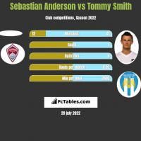 Sebastian Anderson vs Tommy Smith h2h player stats