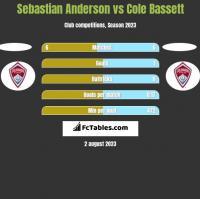 Sebastian Anderson vs Cole Bassett h2h player stats