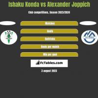 Ishaku Konda vs Alexander Joppich h2h player stats