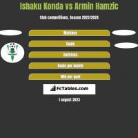 Ishaku Konda vs Armin Hamzic h2h player stats