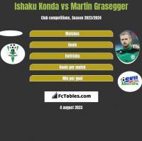 Ishaku Konda vs Martin Grasegger h2h player stats