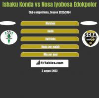 Ishaku Konda vs Nosa Iyobosa Edokpolor h2h player stats