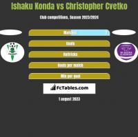 Ishaku Konda vs Christopher Cvetko h2h player stats