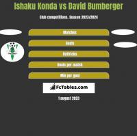 Ishaku Konda vs David Bumberger h2h player stats